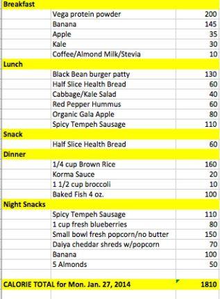 Monday's Calorie Count